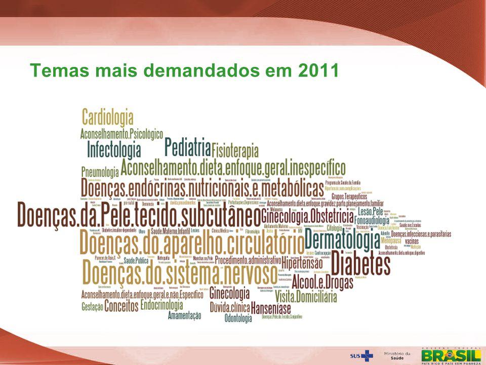 Temas mais demandados em 2011