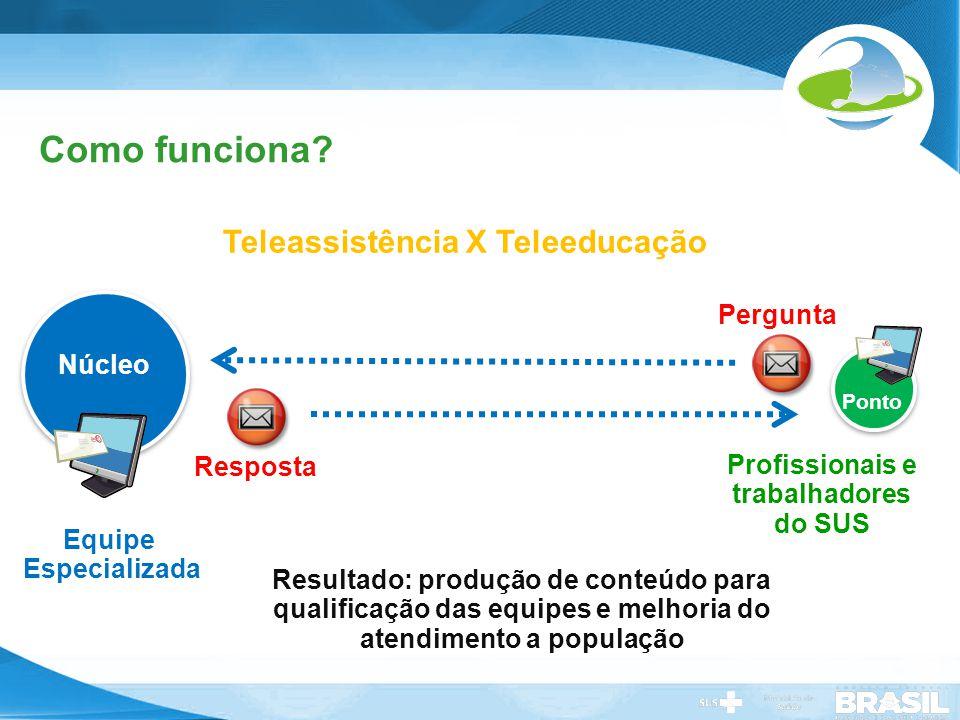 Teleassistência X Teleeducação