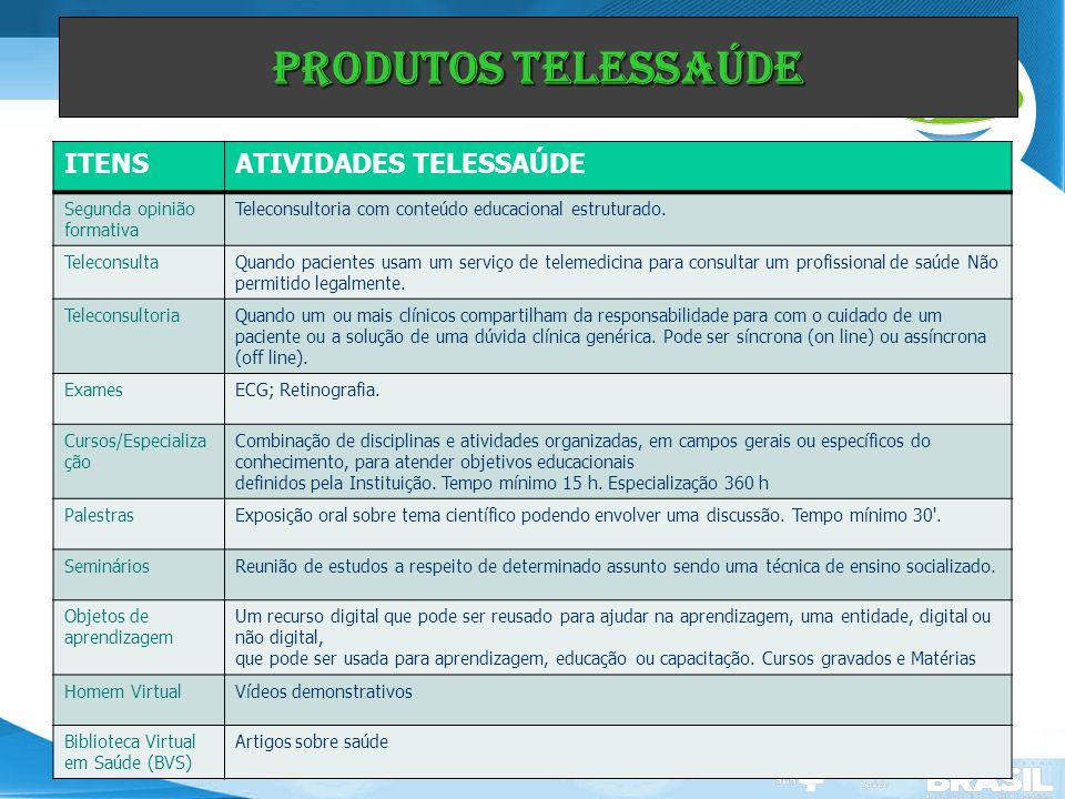 Produtos Telessaúde ITENS ATIVIDADES TELESSAÚDE