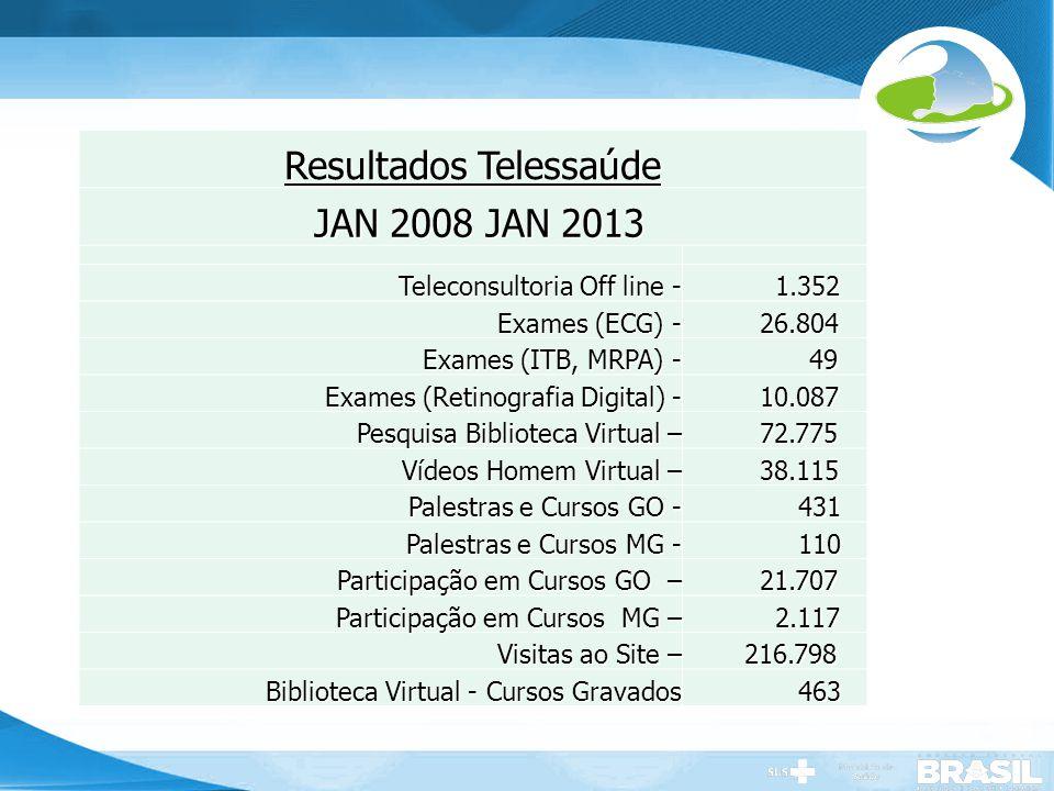 Resultados Telessaúde