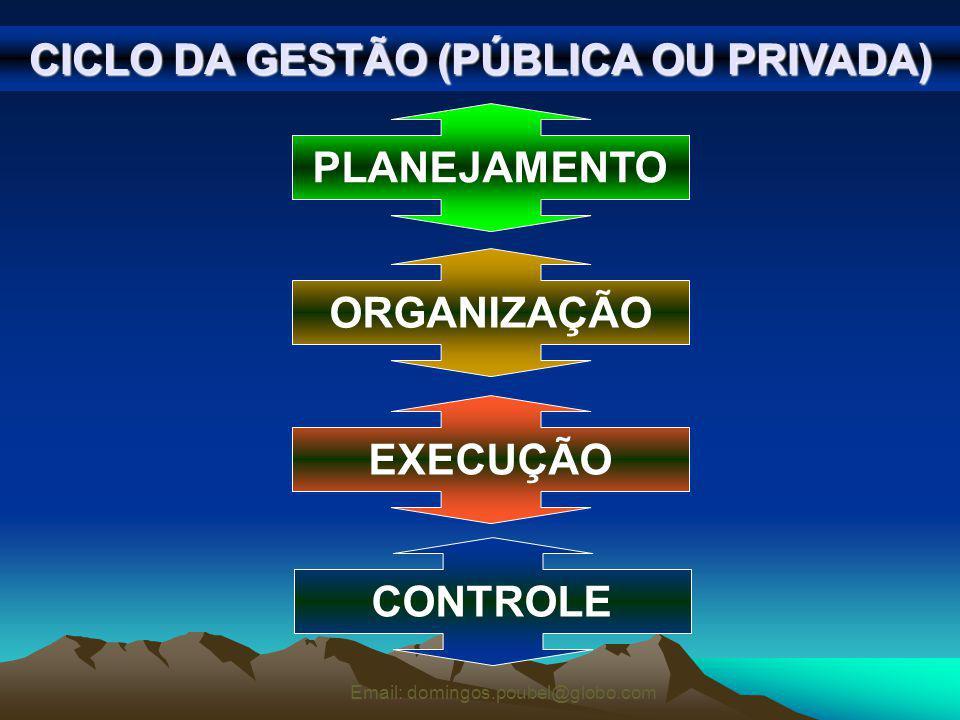 CICLO DA GESTÃO (PÚBLICA OU PRIVADA)