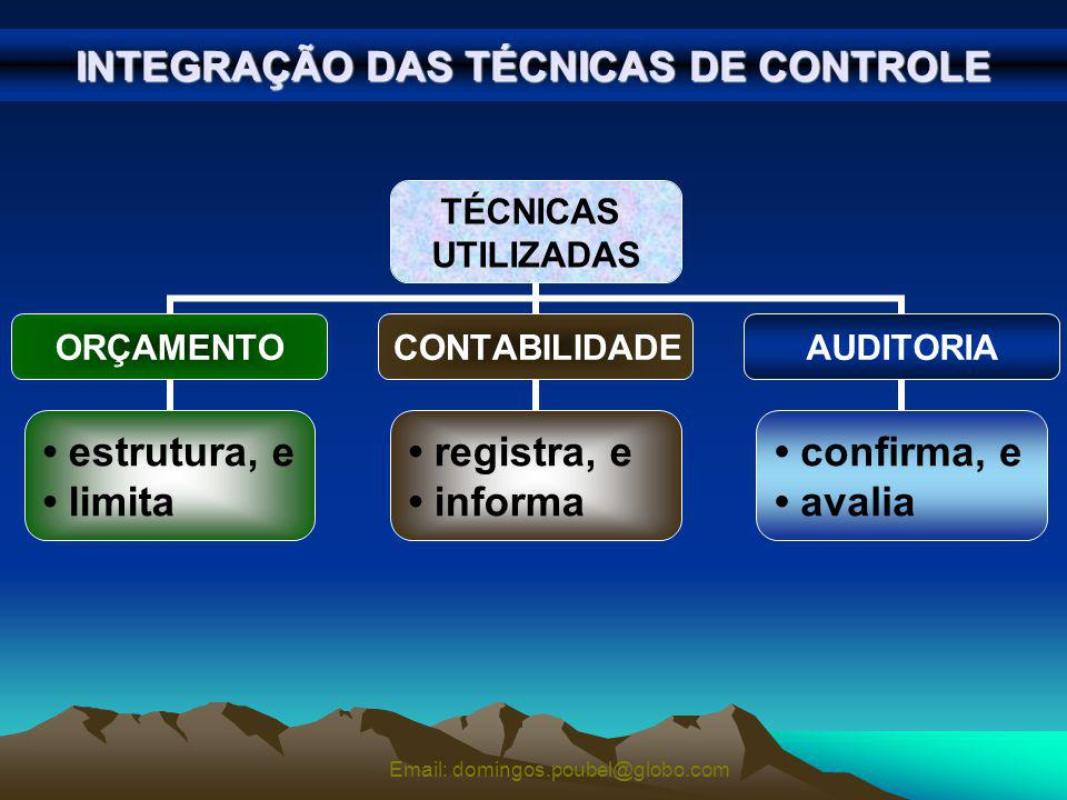 INTEGRAÇÃO DAS TÉCNICAS DE CONTROLE
