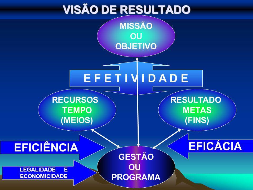 VISÃO DE RESULTADO E F E T I V I D A D E EFICIÊNCIA EFICÁCIA