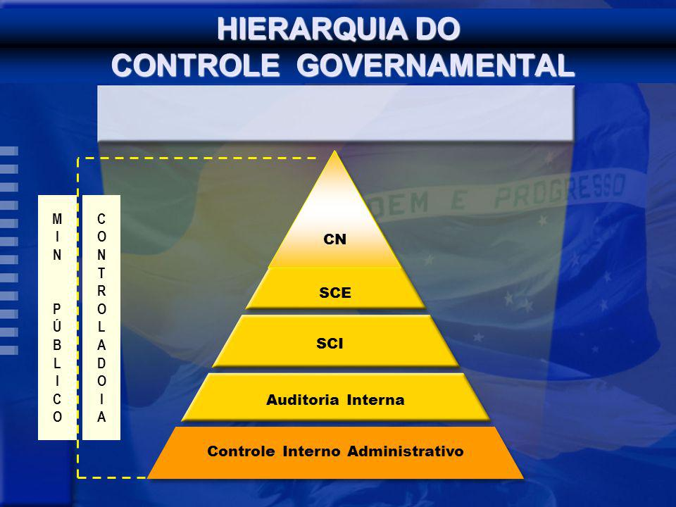 HIERARQUIA DO CONTROLE GOVERNAMENTAL