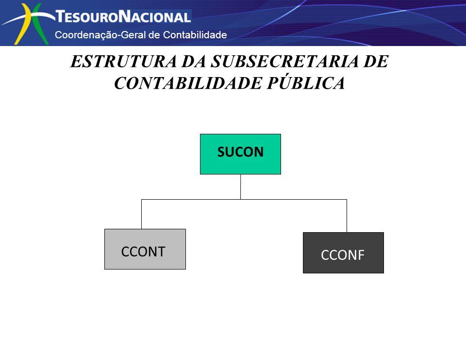 ESTRUTURA DA SUBSECRETARIA DE CONTABILIDADE PÚBLICA