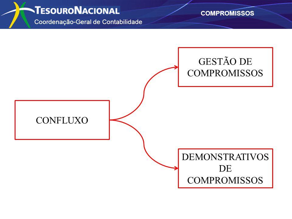 GESTÃO DE COMPROMISSOS