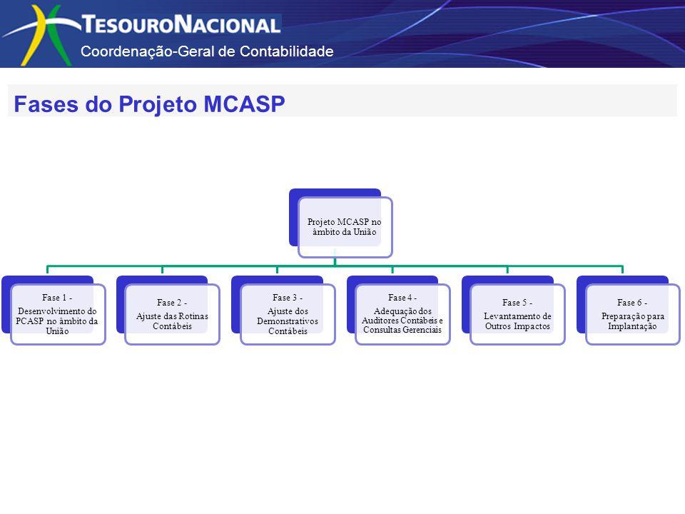 Fases do Projeto MCASP Projeto MCASP no âmbito da União Fase 1 -