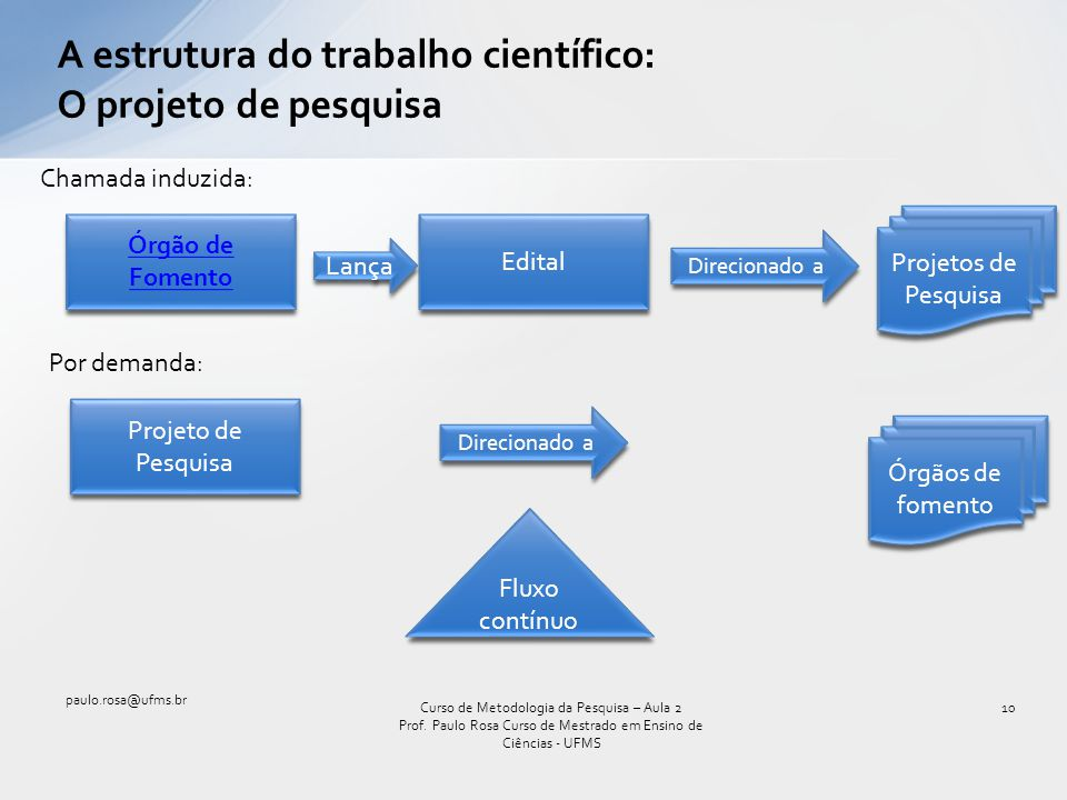 A estrutura do trabalho científico: O projeto de pesquisa