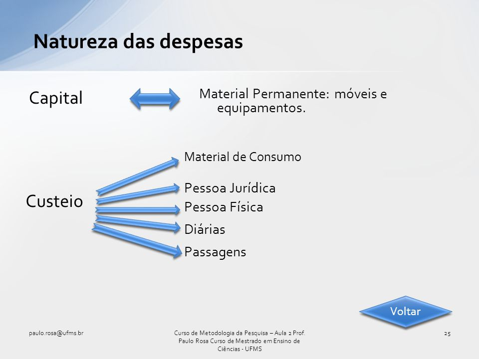 Natureza das despesas Capital Custeio