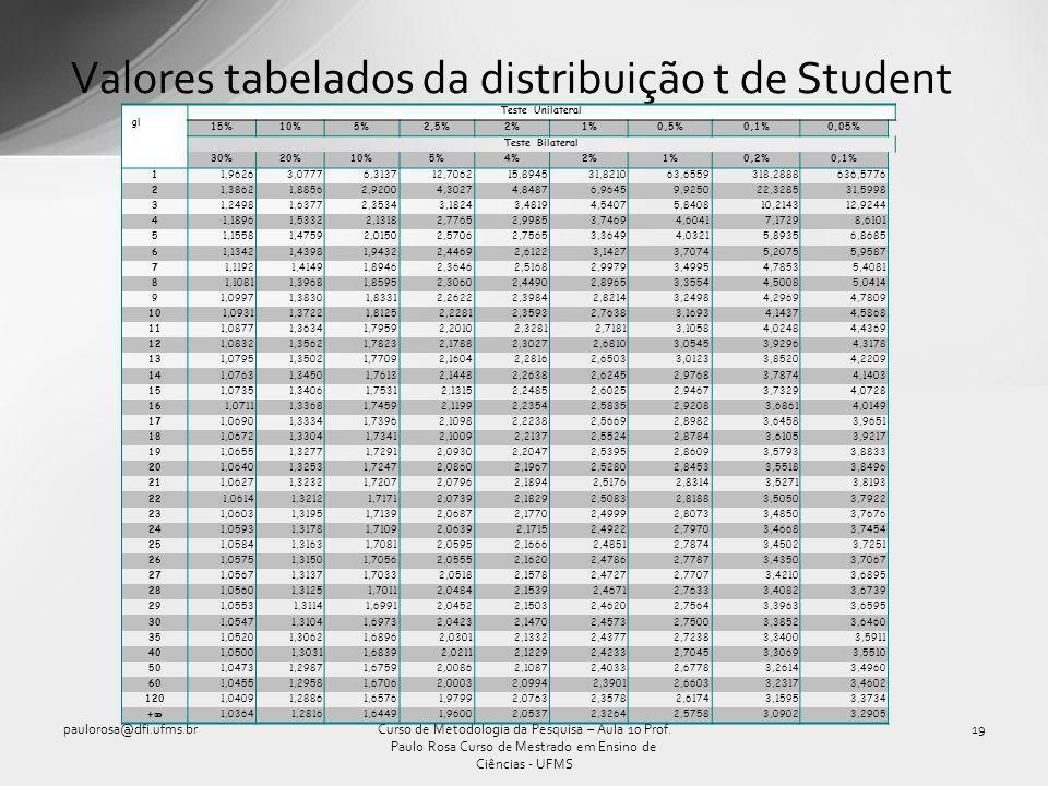Valores tabelados da distribuição t de Student