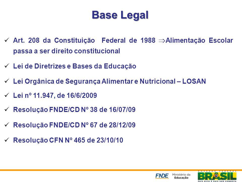 Base Legal Art. 208 da Constituição Federal de 1988 Alimentação Escolar passa a ser direito constitucional.