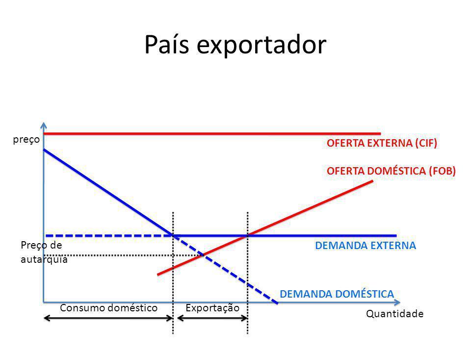 País exportador preço OFERTA EXTERNA (CIF) OFERTA DOMÉSTICA (FOB)