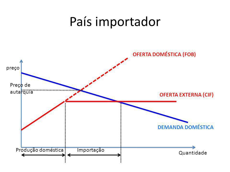País importador OFERTA DOMÉSTICA (FOB) preço Preço de autarquia