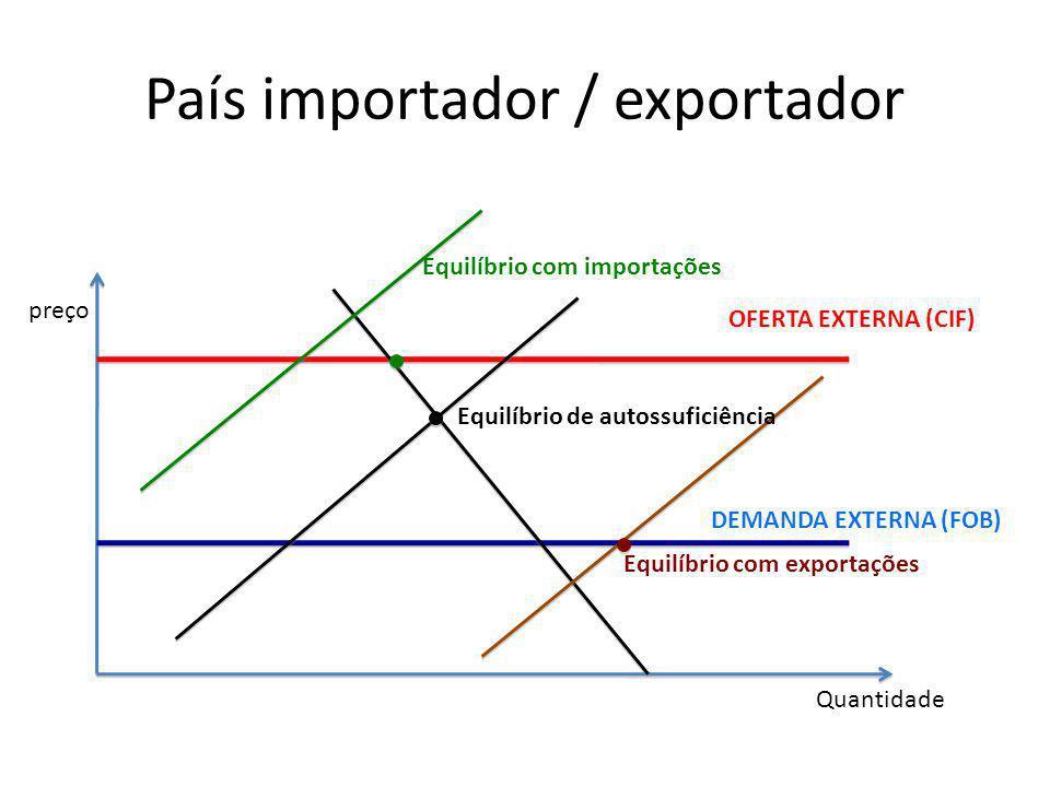 País importador / exportador