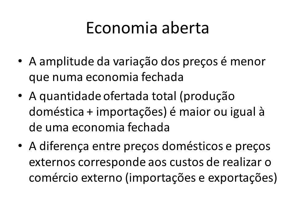 Economia aberta A amplitude da variação dos preços é menor que numa economia fechada.