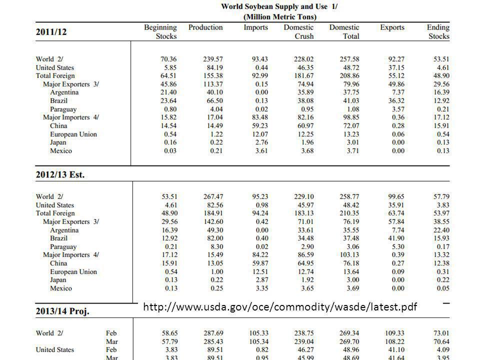 http://www.usda.gov/oce/commodity/wasde/latest.pdf