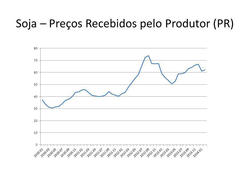 Soja – Preços Recebidos pelo Produtor (PR)