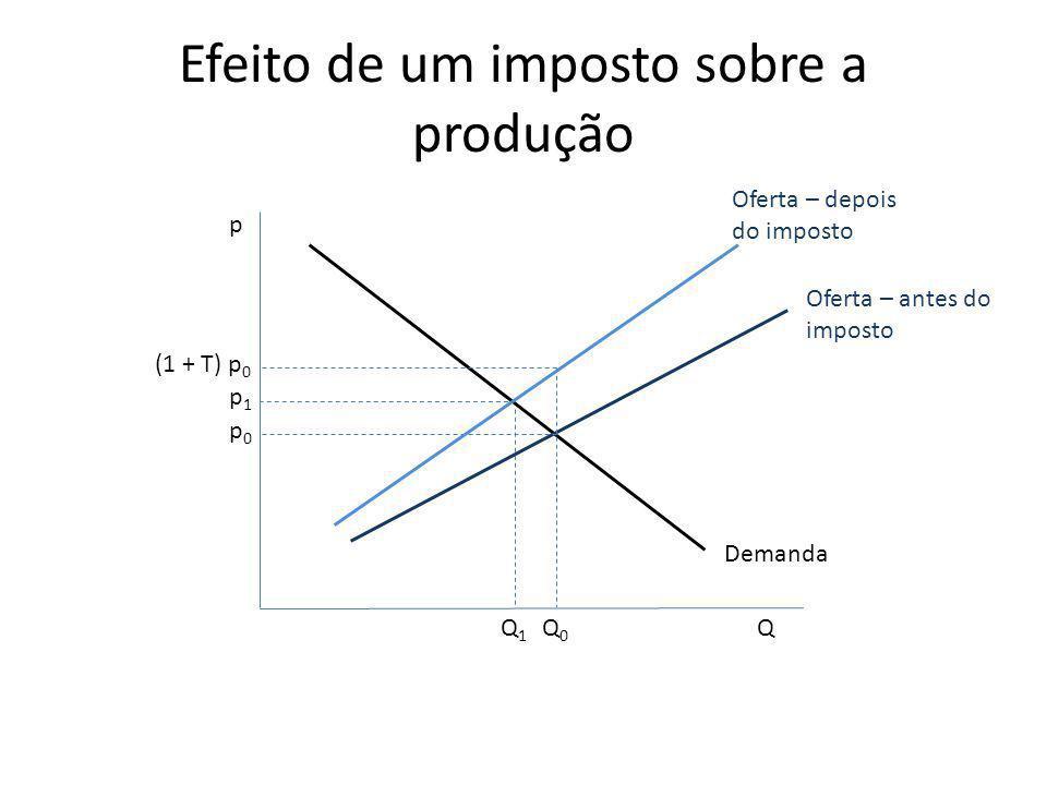 Efeito de um imposto sobre a produção
