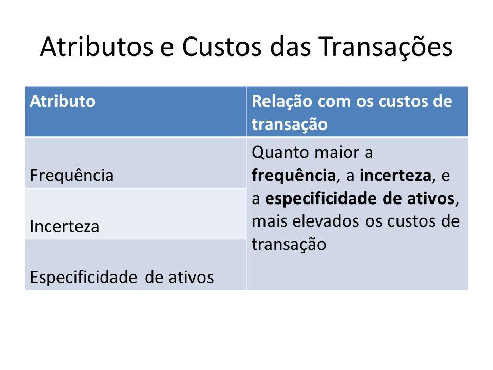 Atributos e Custos das Transações
