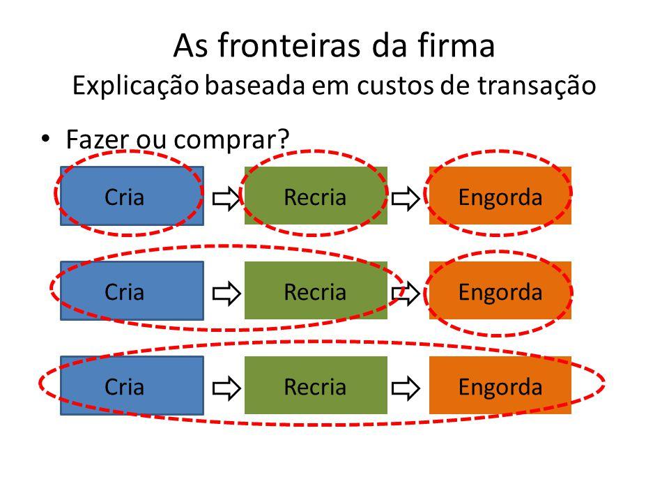As fronteiras da firma Explicação baseada em custos de transação