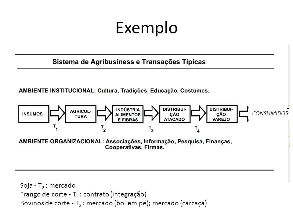 Exemplo Soja - T2 : mercado
