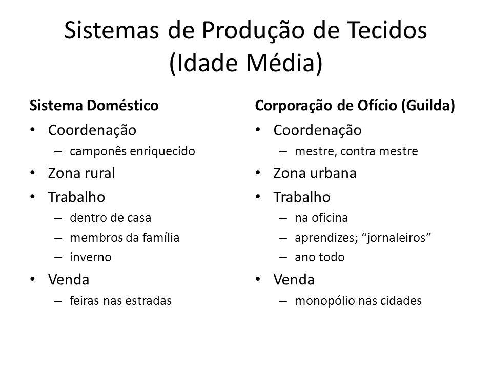 Sistemas de Produção de Tecidos (Idade Média)