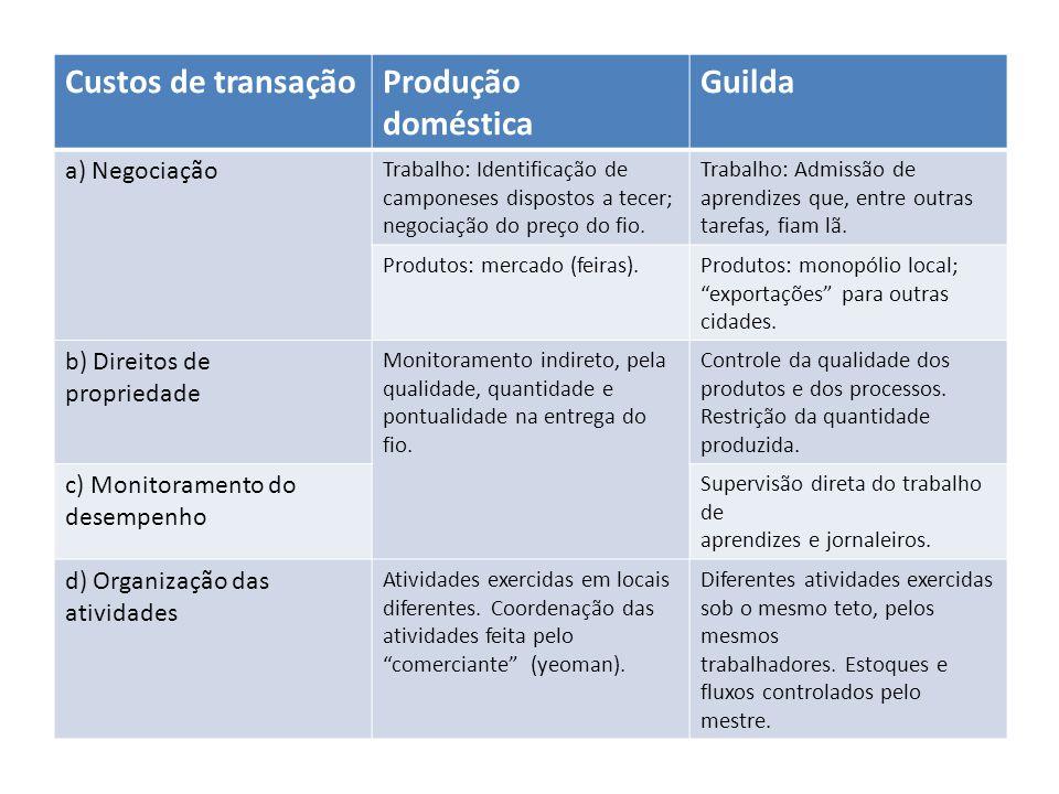 Custos de transação Produção doméstica Guilda a) Negociação