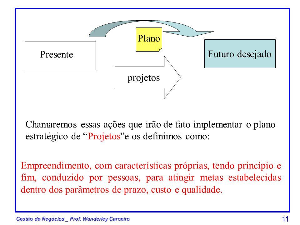 Plano Futuro desejado. Presente. projetos.