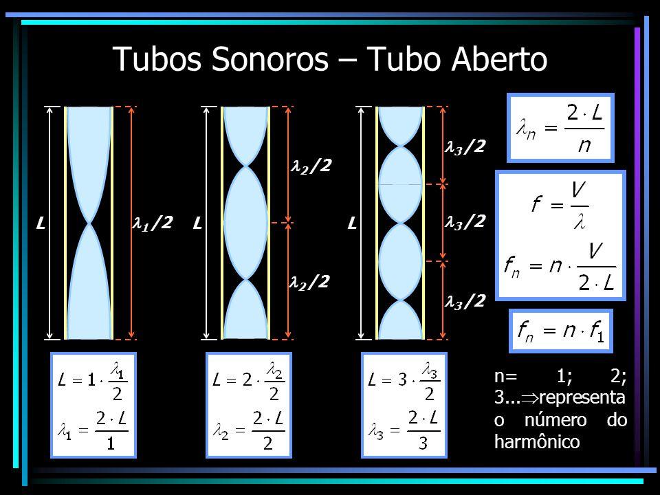 Tubos Sonoros – Tubo Aberto