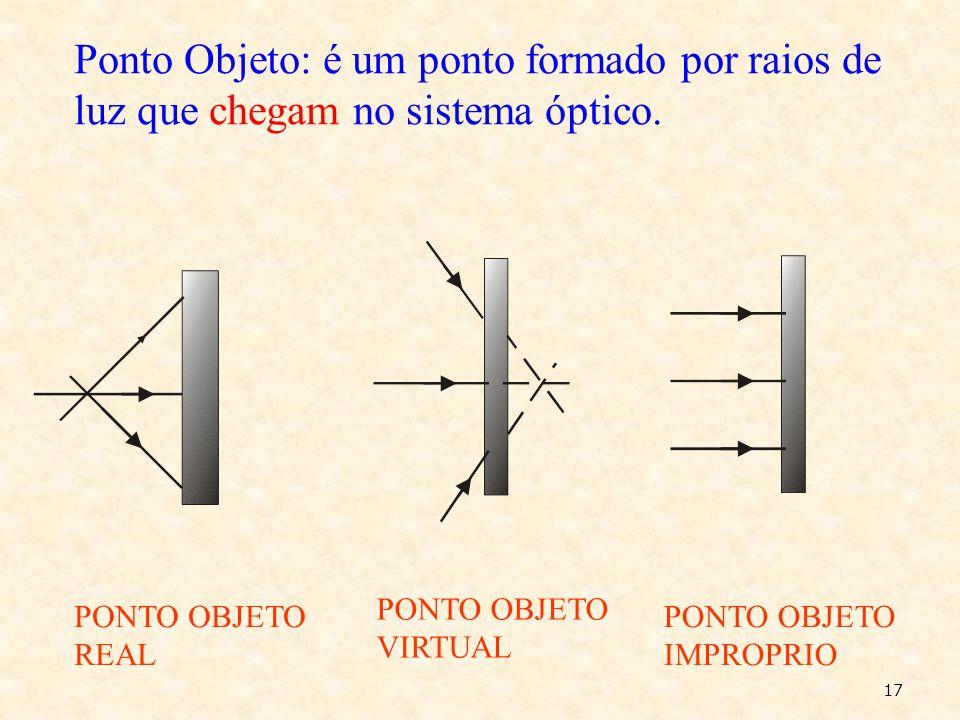 Ponto Objeto: é um ponto formado por raios de luz que chegam no sistema óptico.