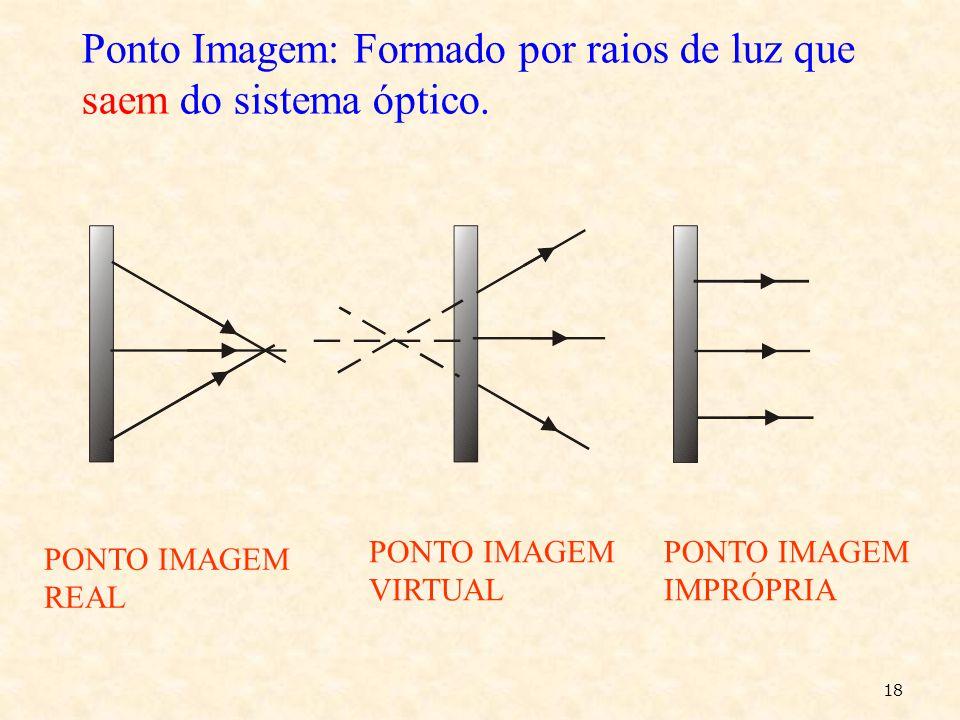 Ponto Imagem: Formado por raios de luz que saem do sistema óptico.