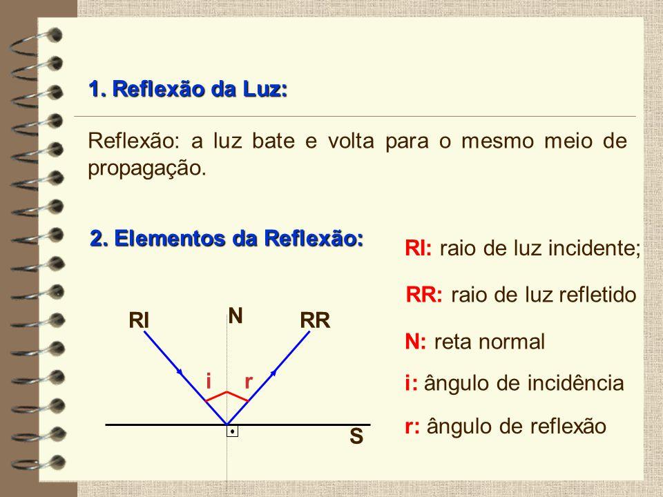 1. Reflexão da Luz: Reflexão: a luz bate e volta para o mesmo meio de propagação. 2. Elementos da Reflexão: