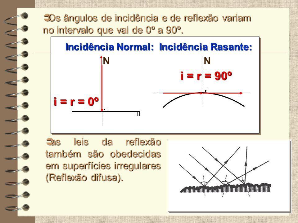 Os ângulos de incidência e de reflexão variam no intervalo que vai de 0º a 90º.