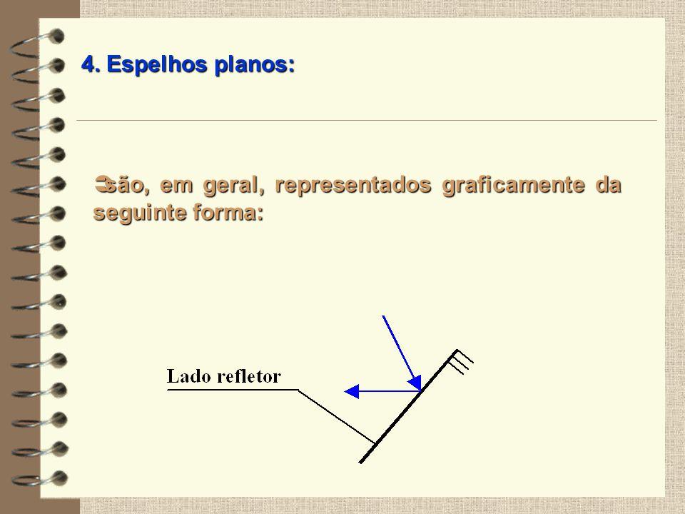 4. Espelhos planos: são, em geral, representados graficamente da seguinte forma: