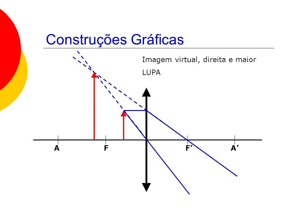 Construções Gráficas Imagem virtual, direita e maior LUPA A F F' A'