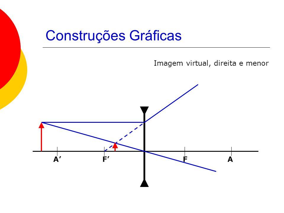 Construções Gráficas Imagem virtual, direita e menor A' F' F A