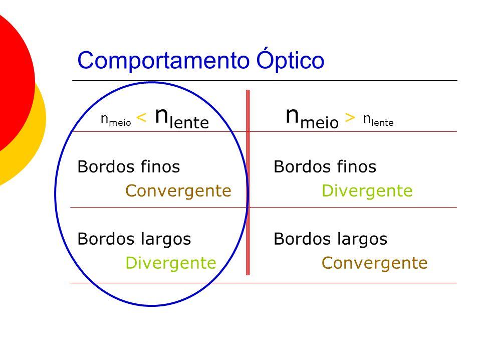 Comportamento Óptico nmeio < nlente Bordos finos Convergente