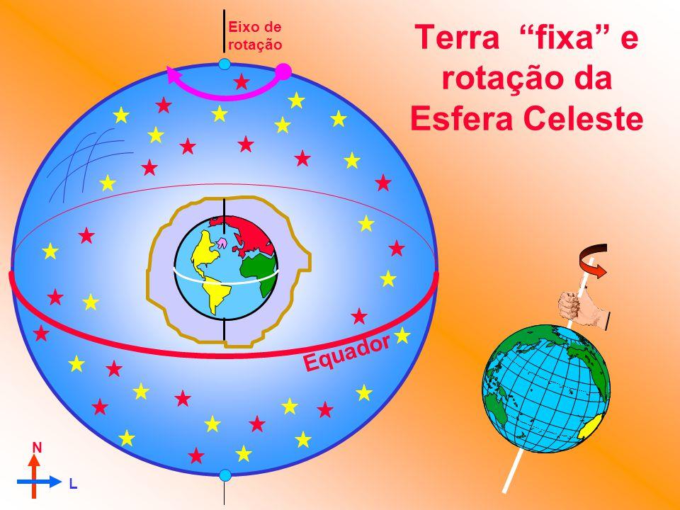 Terra fixa e rotação da Esfera Celeste