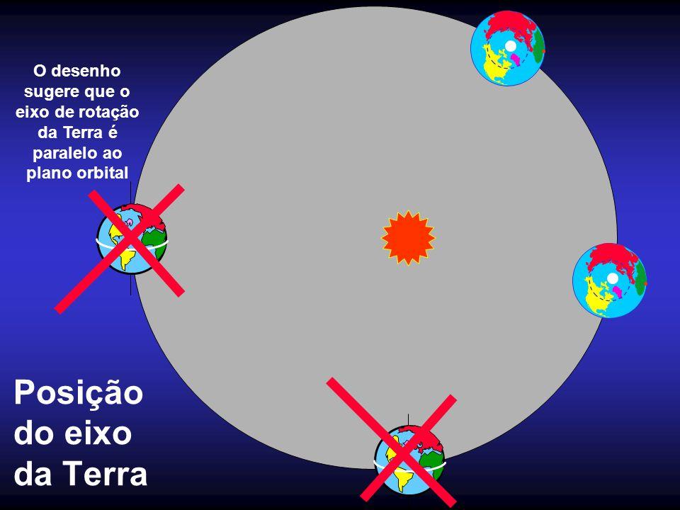 Posição do eixo da Terra
