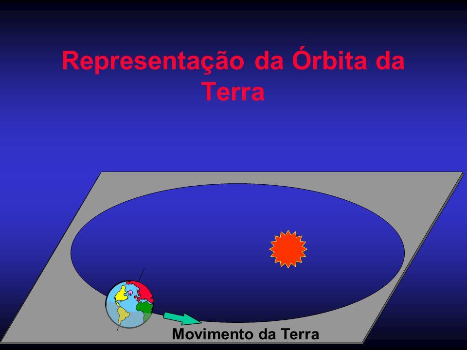 Representação da Órbita da Terra