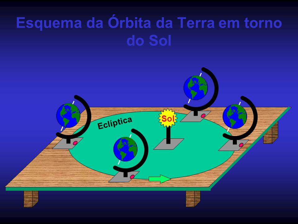 Esquema da Órbita da Terra em torno do Sol