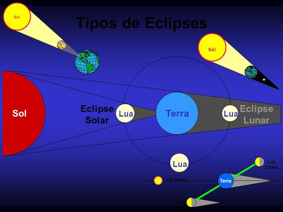 Tipos de Eclipses Eclipse Solar Eclipse Lunar Sol Terra Lua Lua Lua