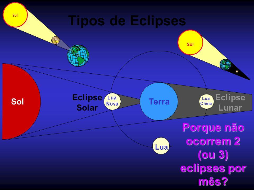 Porque não ocorrem 2 (ou 3) eclipses por mês