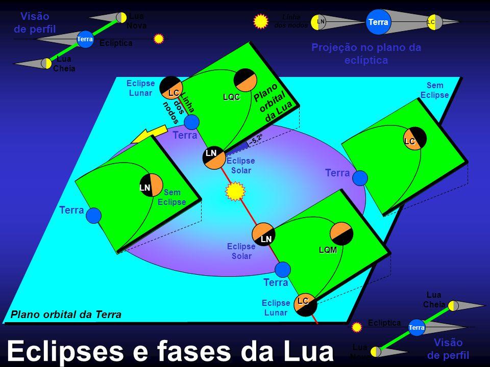 Projeção no plano da eclíptica