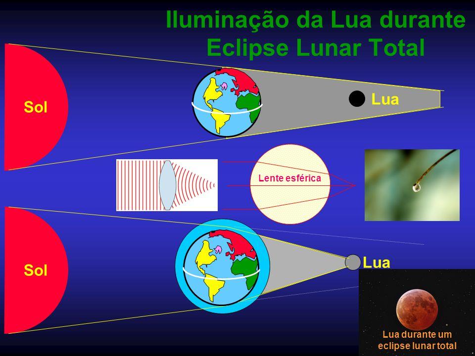 Iluminação da Lua durante Eclipse Lunar Total
