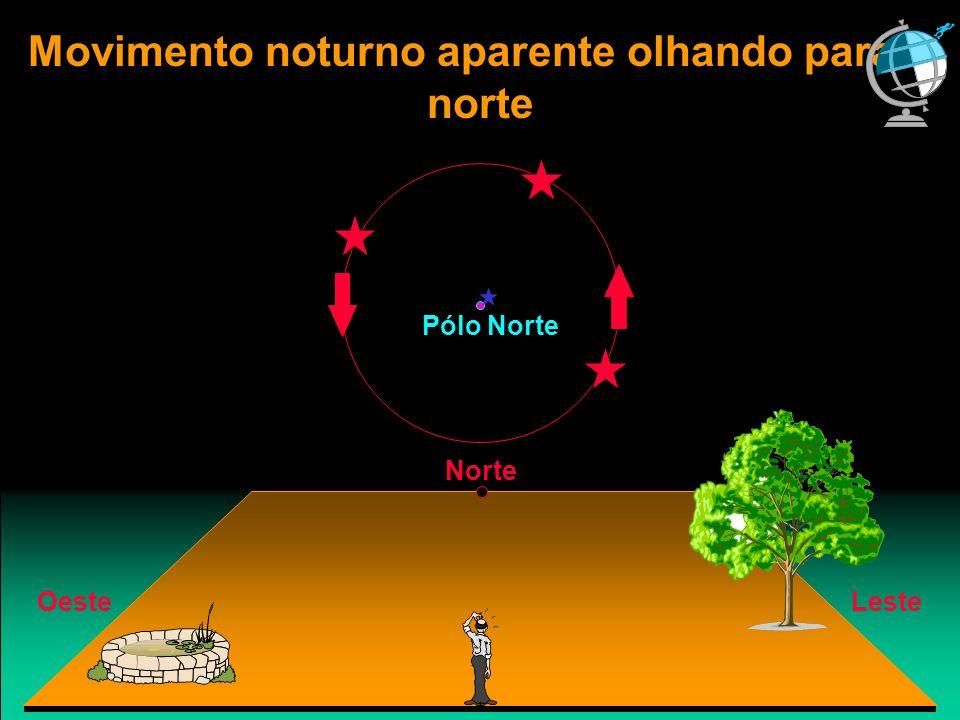Movimento noturno aparente olhando para o norte