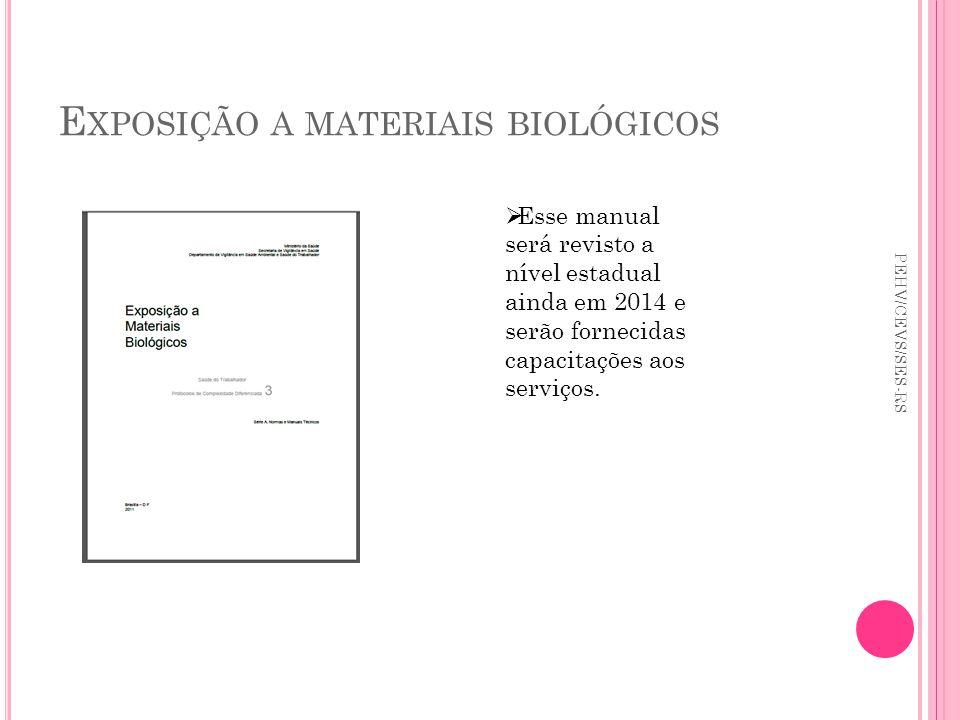 Exposição a materiais biológicos