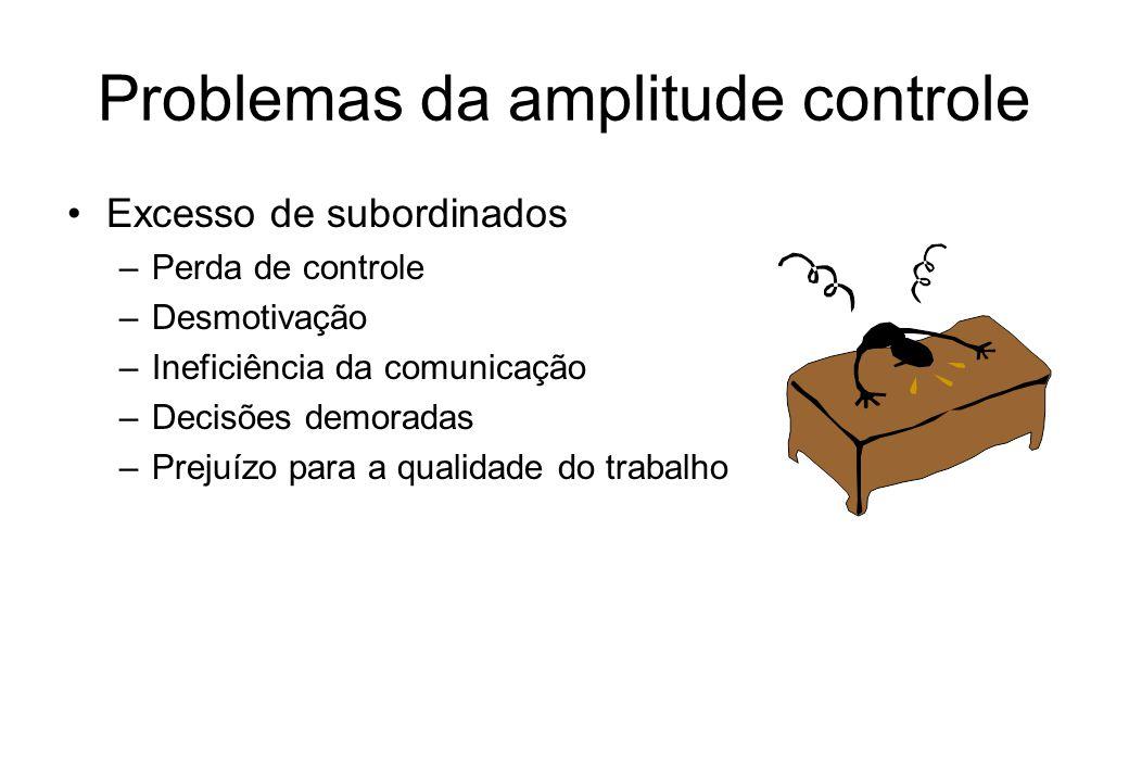 Problemas da amplitude controle