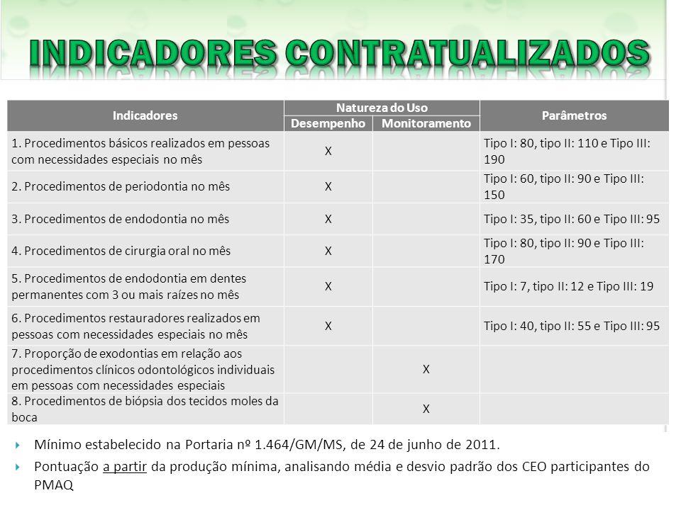 INDICADORES CONTRATUALIZADOS