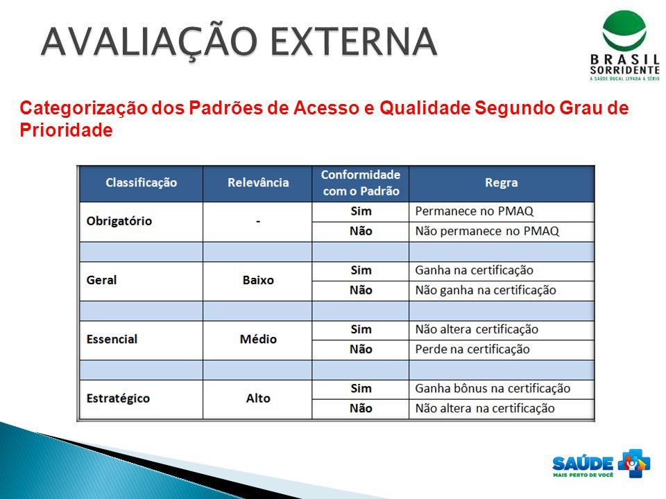 AVALIAÇÃO EXTERNA Categorização dos Padrões de Acesso e Qualidade Segundo Grau de Prioridade